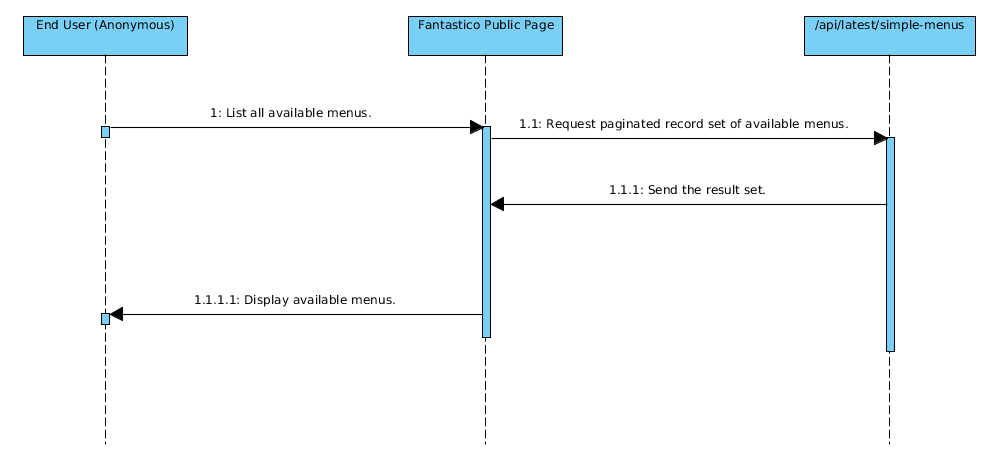 example simple menu api fantastico 0 7 0 b141 documentation